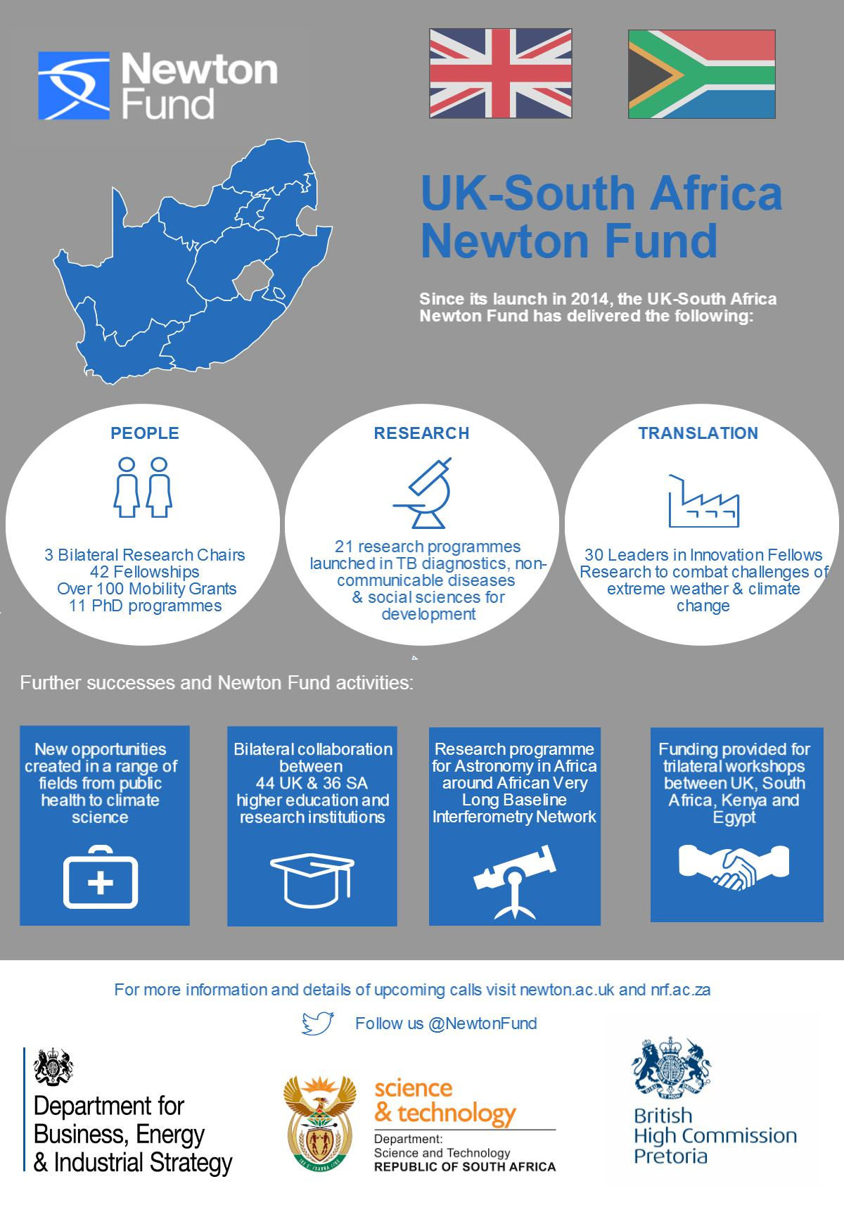 South Africa - Newton Fund